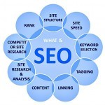 On-page SEO Lesson: Define SEO Including Types
