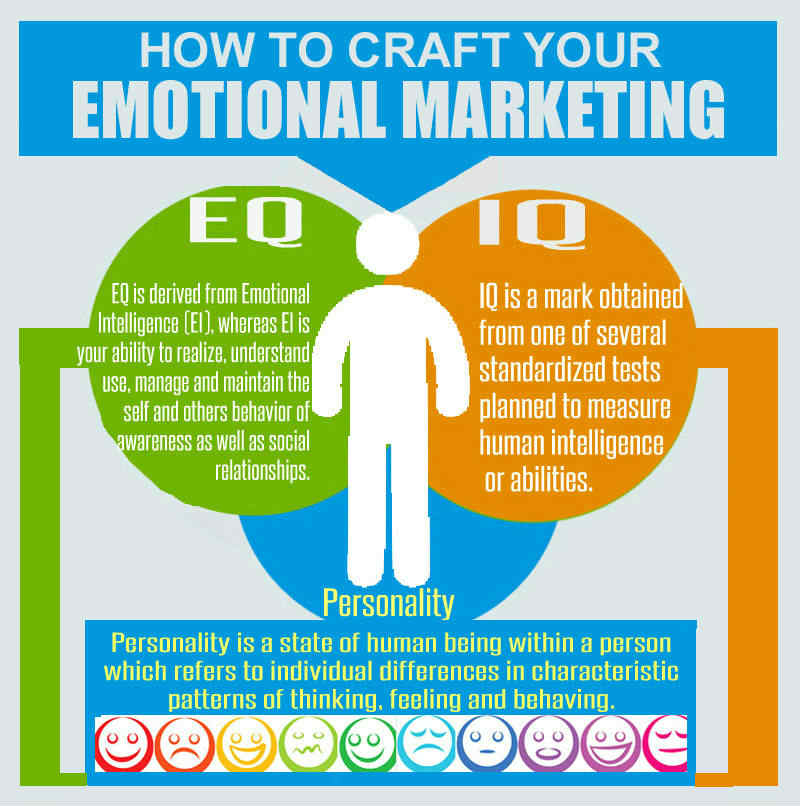 emotional marketing strategy