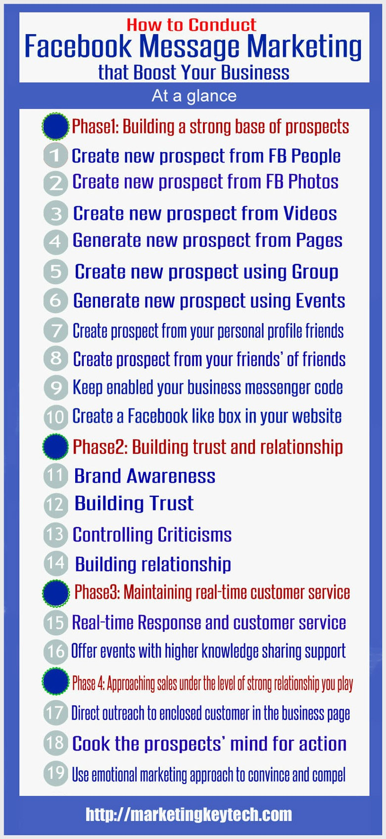 Facebook message marketing infographics