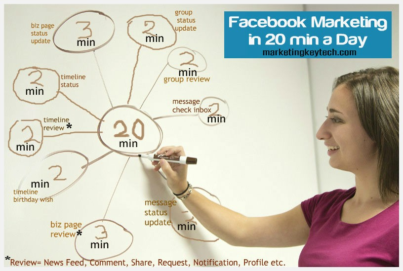 Facebook Marketing Time Management