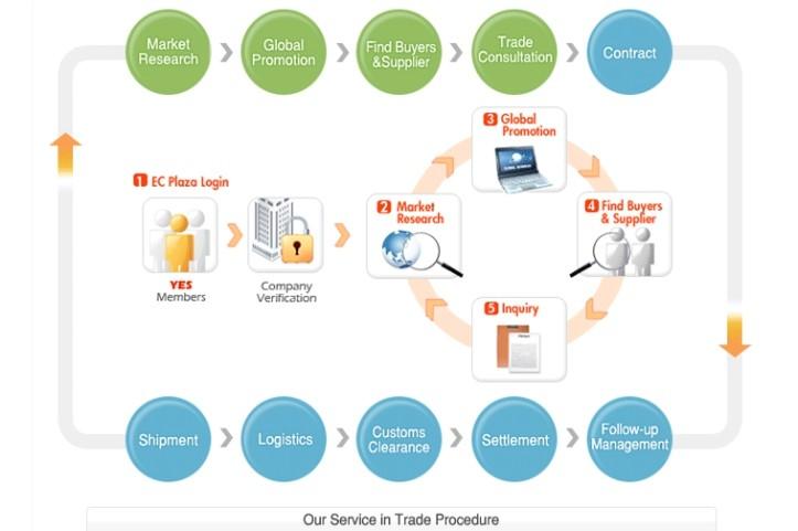 B2B Marketing model