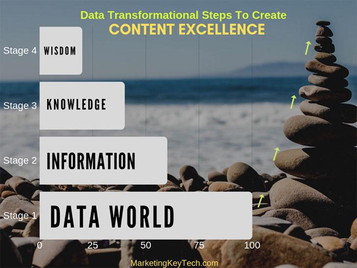 adequate data usage