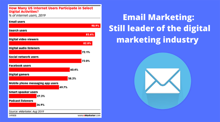 email users lead apex