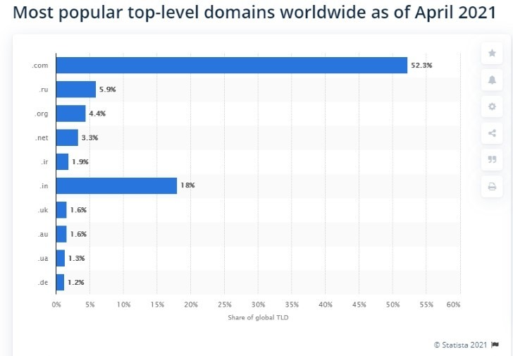 Top level domains popularity