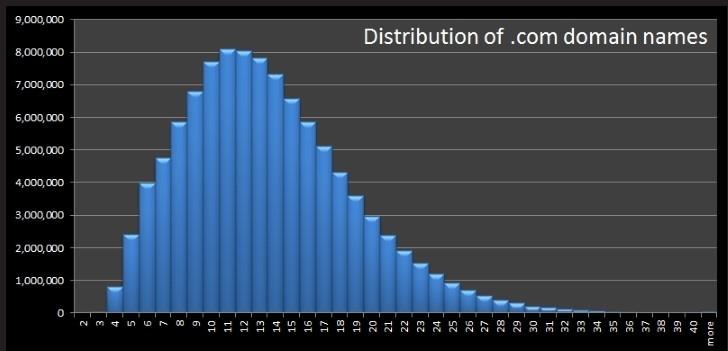 domain name length