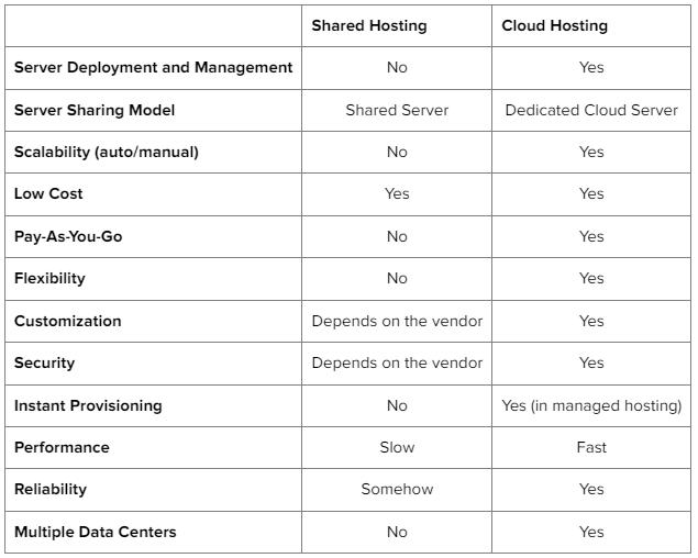hosting comparison